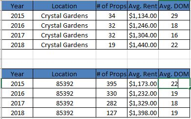 real-property-management-phoenix-wv-discusses-the-avondale-crystal-gardens-subdivision-rental-statistics-2015-present