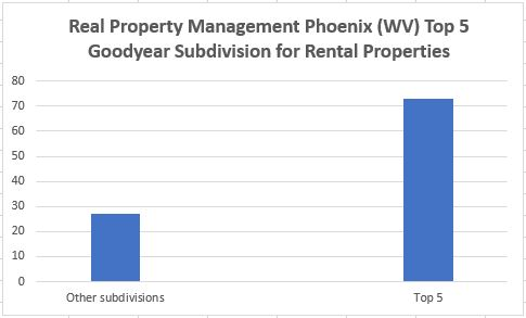real-property-management-phoenix-wv-top-5-goodyear-subdivision-for-rental-properties