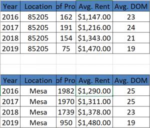 Mesa, AZ Property Manager rental study of 85205 zip code versus Mesa overall